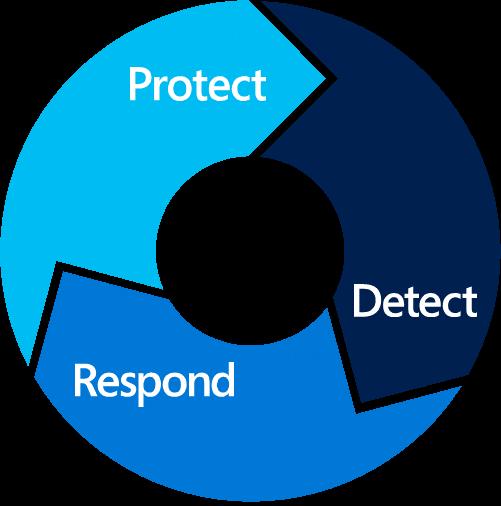 protect-respond-detect-virtualnexus-microsoft